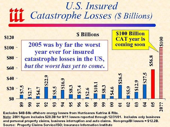 U. S. Insured Catastrophe Losses ($ Billions) $ Billions 2005 was by far the