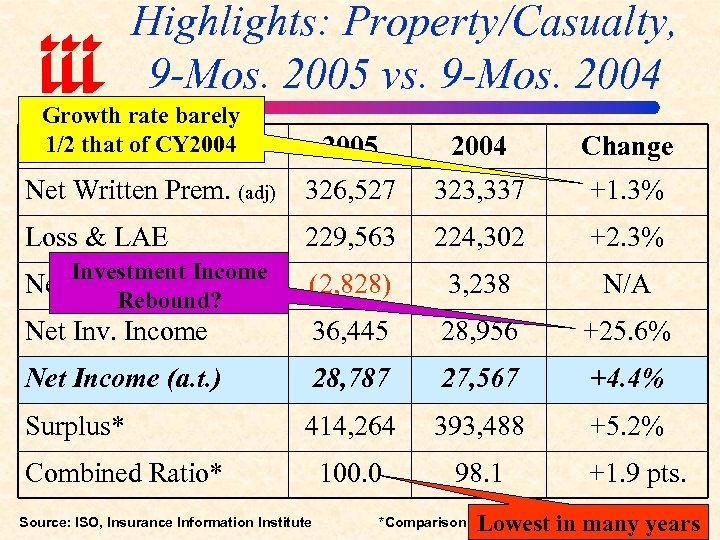 Highlights: Property/Casualty, 9 -Mos. 2005 vs. 9 -Mos. 2004 Growth rate barely 1/2 that