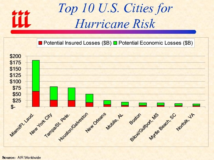 Top 10 U. S. Cities for Hurricane Risk Source: AIR Worldwide