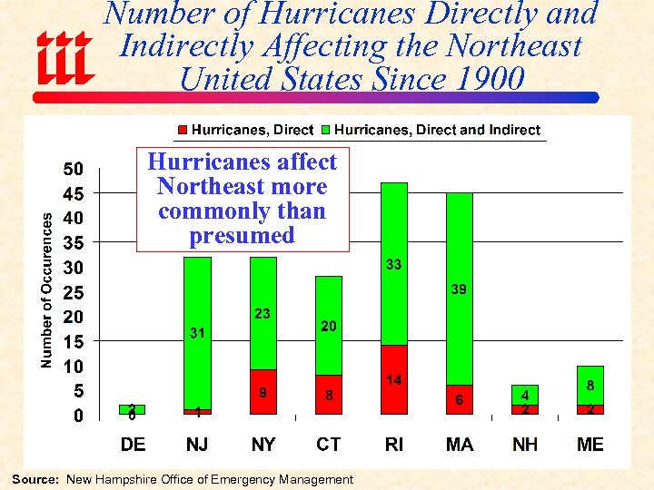 Number of Hurricanes Directly and Indirectly Affecting the Northeast United States Since 1900 Hurricanes