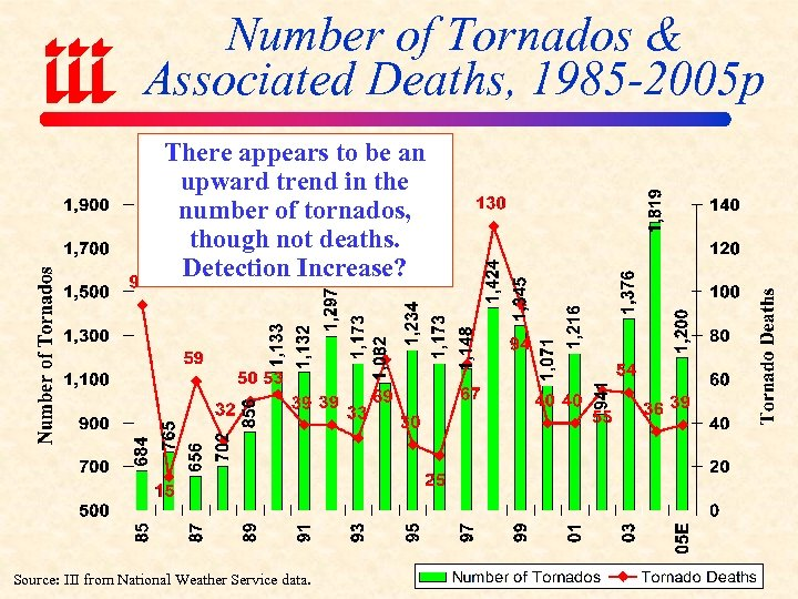 Number of Tornados & Associated Deaths, 1985 -2005 p There appears to be an