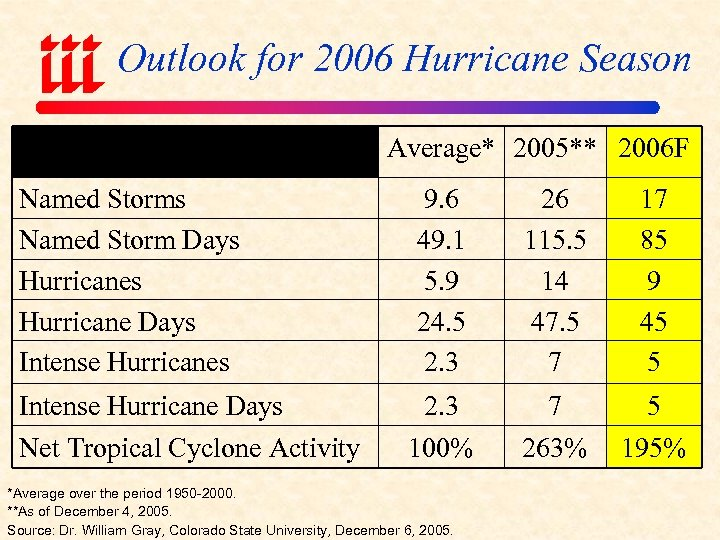 Outlook for 2006 Hurricane Season Average* 2005** 2006 F Named Storms Named Storm Days