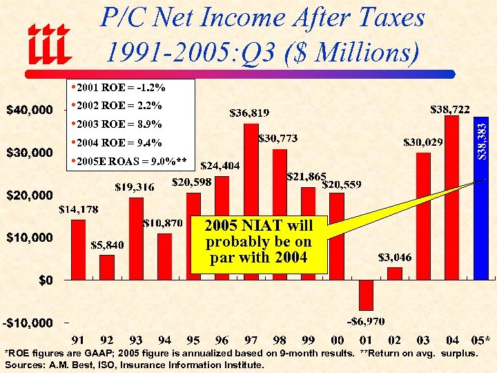 P/C Net Income After Taxes 1991 -2005: Q 3 ($ Millions) 2001 ROE =