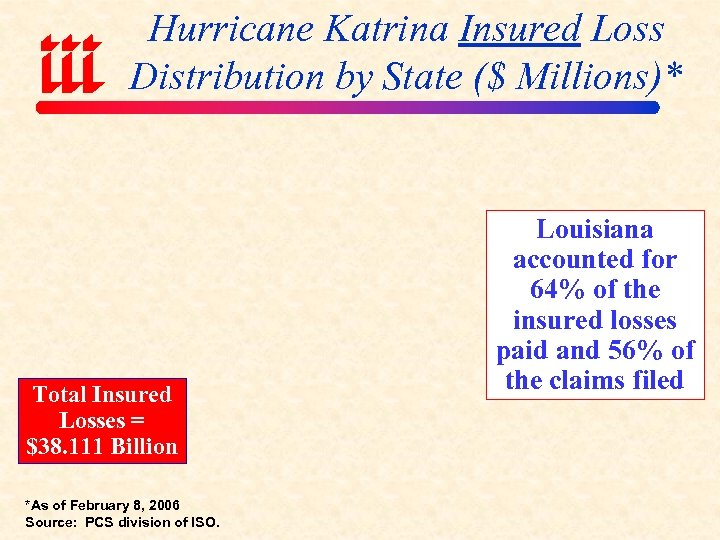 Hurricane Katrina Insured Loss Distribution by State ($ Millions)* Total Insured Losses = $38.