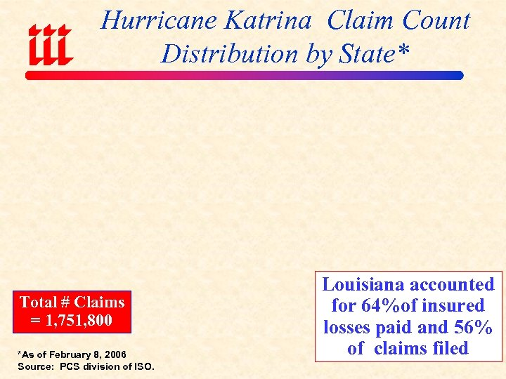 Hurricane Katrina Claim Count Distribution by State* Total # Claims = 1, 751, 800