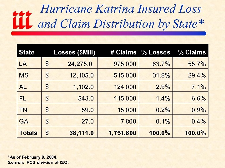 Hurricane Katrina Insured Loss and Claim Distribution by State* State Losses ($Mill) # Claims