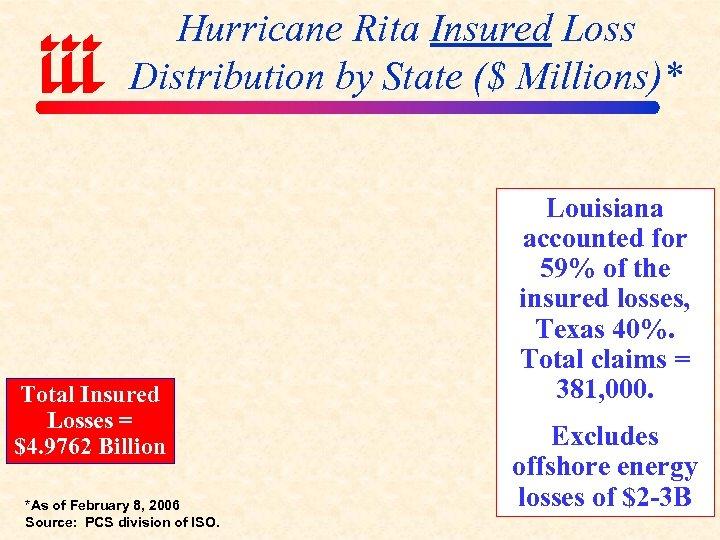 Hurricane Rita Insured Loss Distribution by State ($ Millions)* Total Insured Losses = $4.