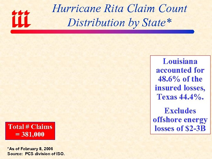 Hurricane Rita Claim Count Distribution by State* Louisiana accounted for 48. 6% of the