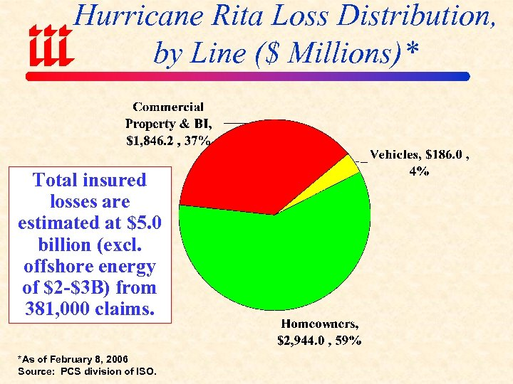 Hurricane Rita Loss Distribution, by Line ($ Millions)* Total insured losses are estimated at
