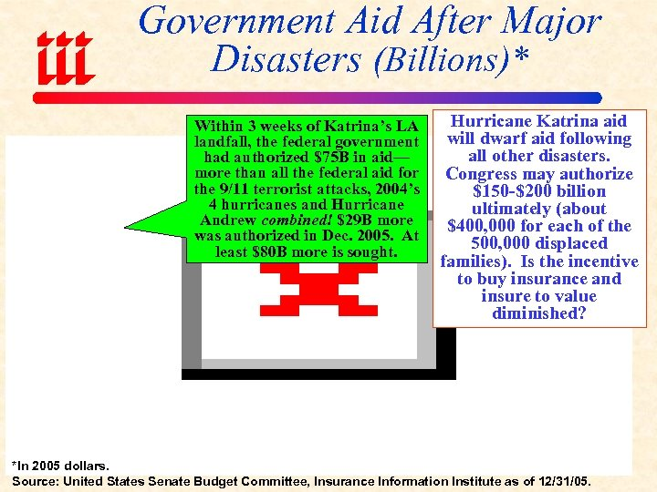 Government Aid After Major Disasters (Billions)* Within 3 weeks of Katrina's LA landfall, the
