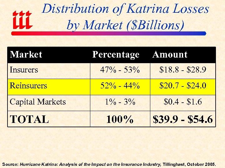 Distribution of Katrina Losses by Market ($Billions) Market Percentage Amount Insurers 47% - 53%