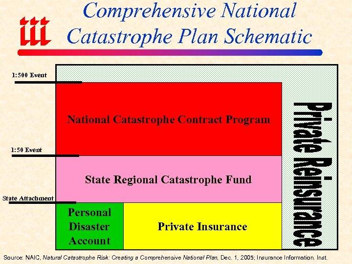Comprehensive National Catastrophe Plan Schematic 1: 500 Event National Catastrophe Contract Program 1: 50