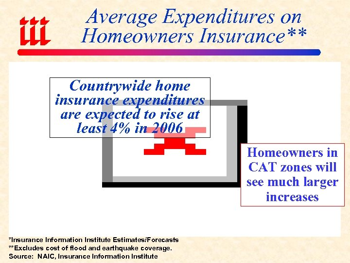 Average Expenditures on Homeowners Insurance** Countrywide home insurance expenditures are expected to rise at