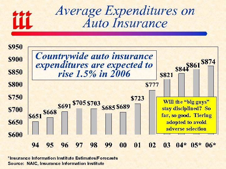Average Expenditures on Auto Insurance Countrywide auto insurance expenditures are expected to rise 1.