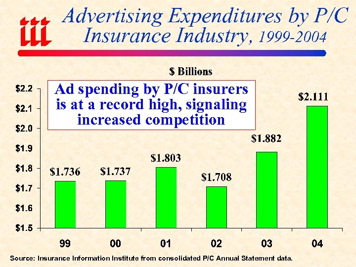 Advertising Expenditures by P/C Insurance Industry, 1999 -2004 Ad spending by P/C insurers is