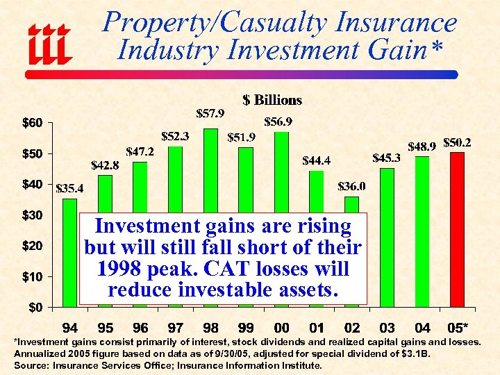 Property/Casualty Insurance Industry Investment Gain* Investment gains are rising but will still fall short