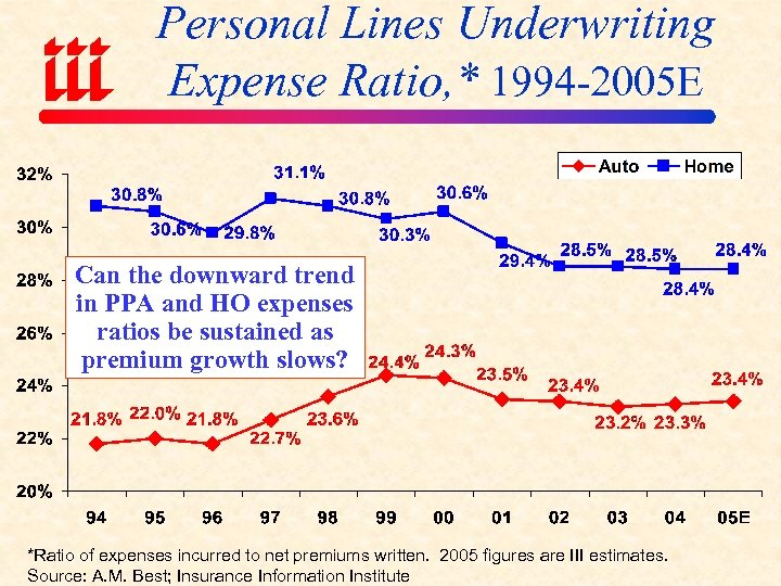 Personal Lines Underwriting Expense Ratio, * 1994 -2005 E Can the downward trend in