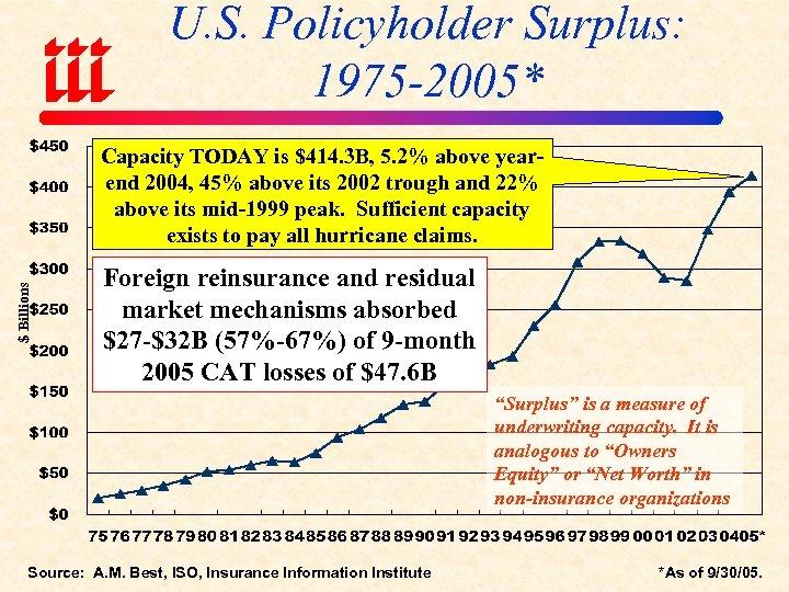 U. S. Policyholder Surplus: 1975 -2005* $ Billions Capacity TODAY is $414. 3 B,
