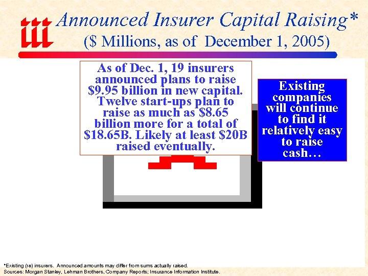 Announced Insurer Capital Raising* ($ Millions, as of December 1, 2005) As of Dec.