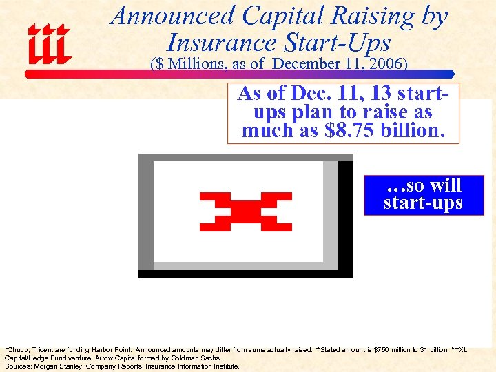 Announced Capital Raising by Insurance Start-Ups ($ Millions, as of December 11, 2006) As