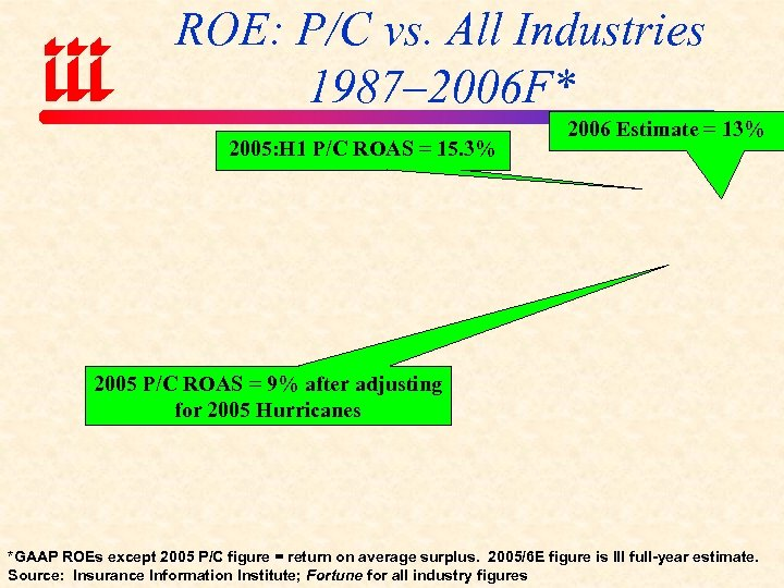 ROE: P/C vs. All Industries 1987– 2006 F* 2005: H 1 P/C ROAS =