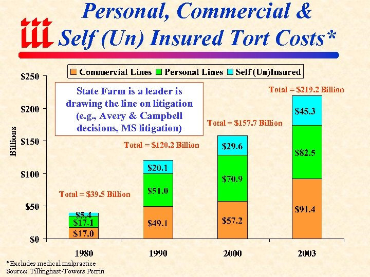 Billions Personal, Commercial & Self (Un) Insured Tort Costs* State Farm is a leader