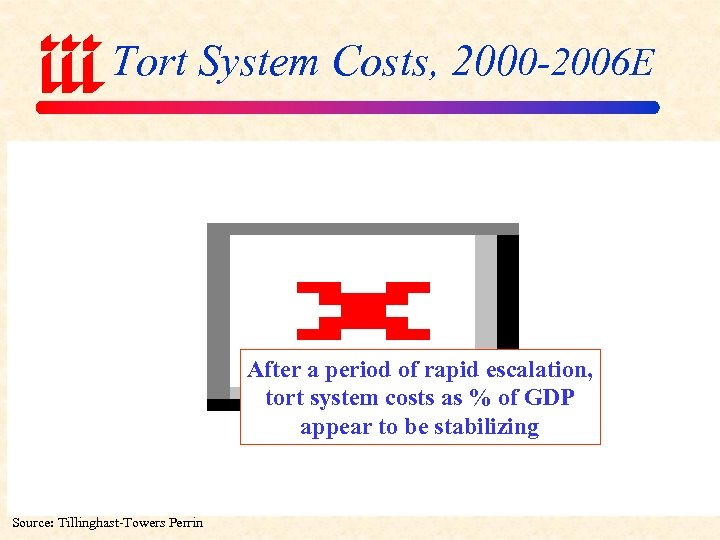 Tort System Costs, 2000 -2006 E After a period of rapid escalation, tort system
