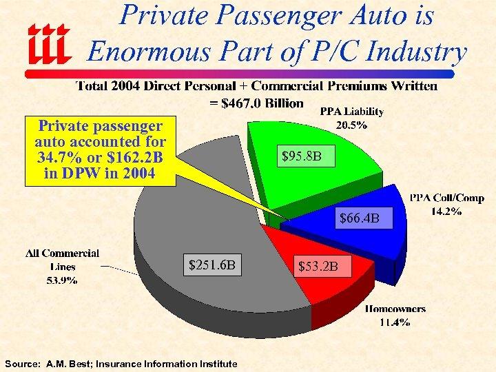 Private Passenger Auto is Enormous Part of P/C Industry Private passenger auto accounted for