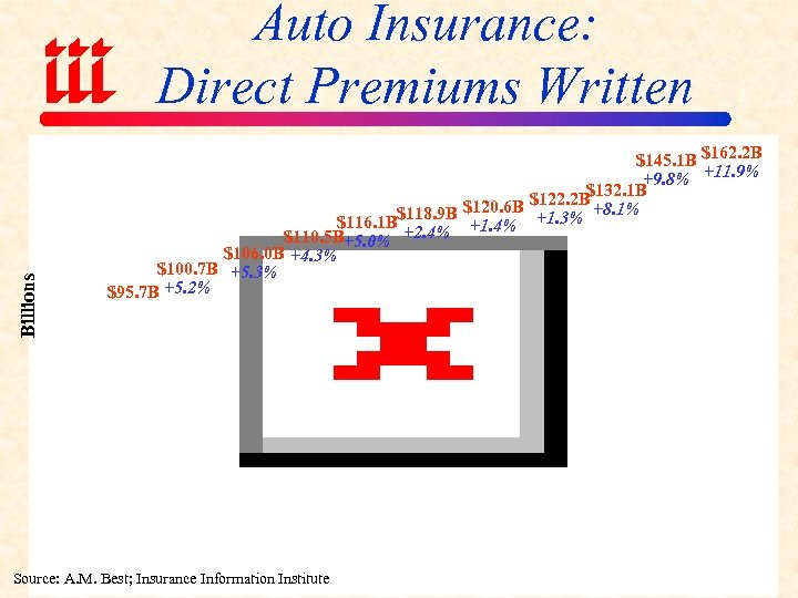 Billions Auto Insurance: Direct Premiums Written $145. 1 B $162. 2 B +9. 8%