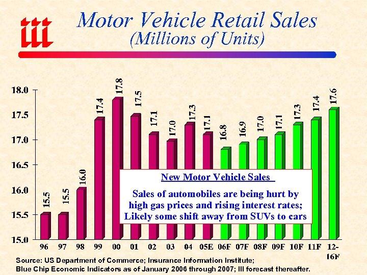 Motor Vehicle Retail Sales (Millions of Units) New Motor Vehicle Sales of automobiles are
