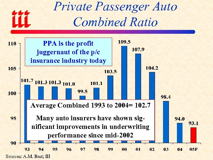 Private Passenger Auto Combined Ratio PPA is the profit juggernaut of the p/c insurance