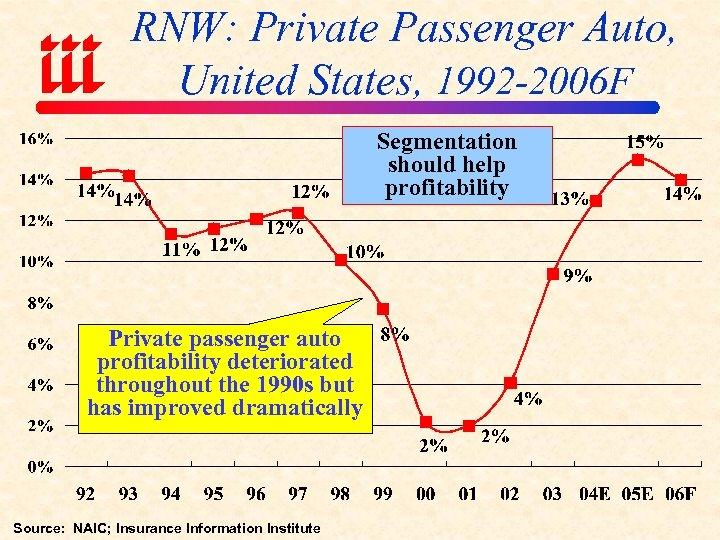 RNW: Private Passenger Auto, United States, 1992 -2006 F Segmentation should help profitability Private