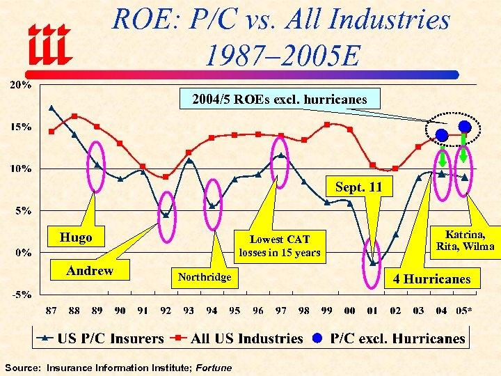 ROE: P/C vs. All Industries 1987– 2005 E 2004/5 ROEs excl. hurricanes Sept. 11