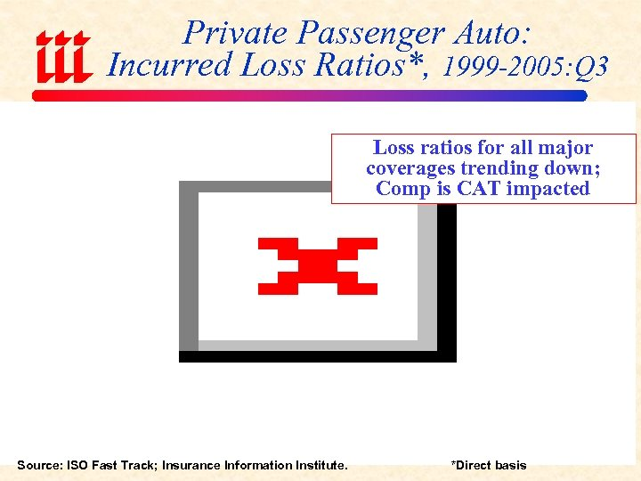 Private Passenger Auto: Incurred Loss Ratios*, 1999 -2005: Q 3 Loss ratios for all
