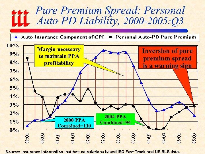 Pure Premium Spread: Personal Auto PD Liability, 2000 -2005: Q 3 Margin necessary to