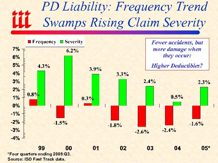 PD Liability: Frequency Trend Swamps Rising Claim Severity Fewer accidents, but more damage when
