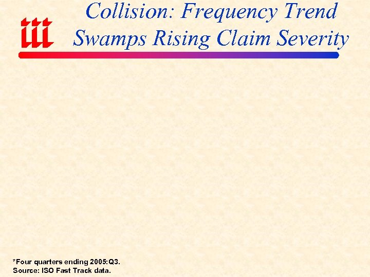Collision: Frequency Trend Swamps Rising Claim Severity *Four quarters ending 2005: Q 3. Source: