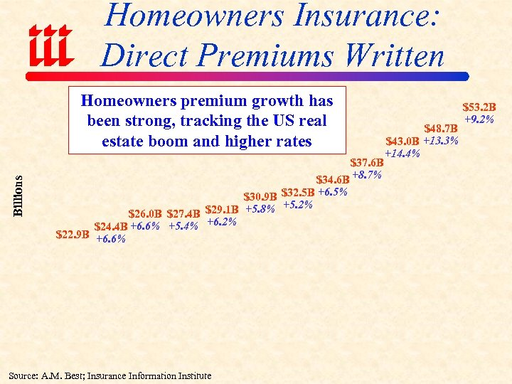 Homeowners Insurance: Direct Premiums Written Billions Homeowners premium growth has been strong, tracking the