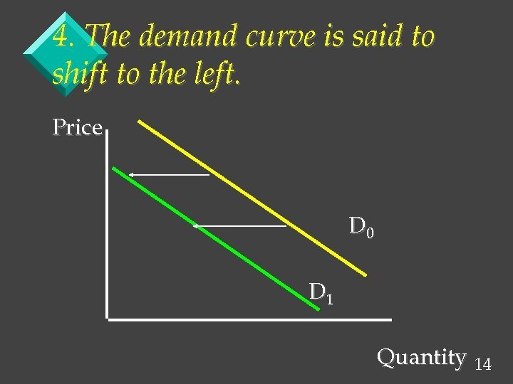 4. The demand curve is said to shift to the left. Price D 0
