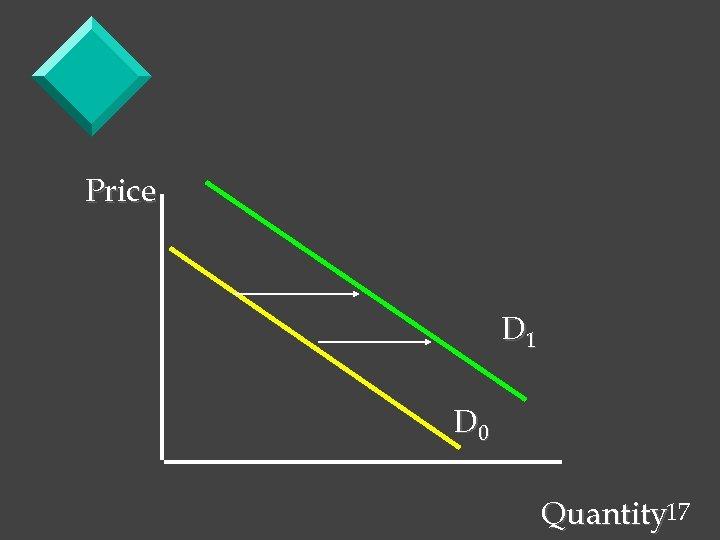 Price D 1 D 0 Quantity 17