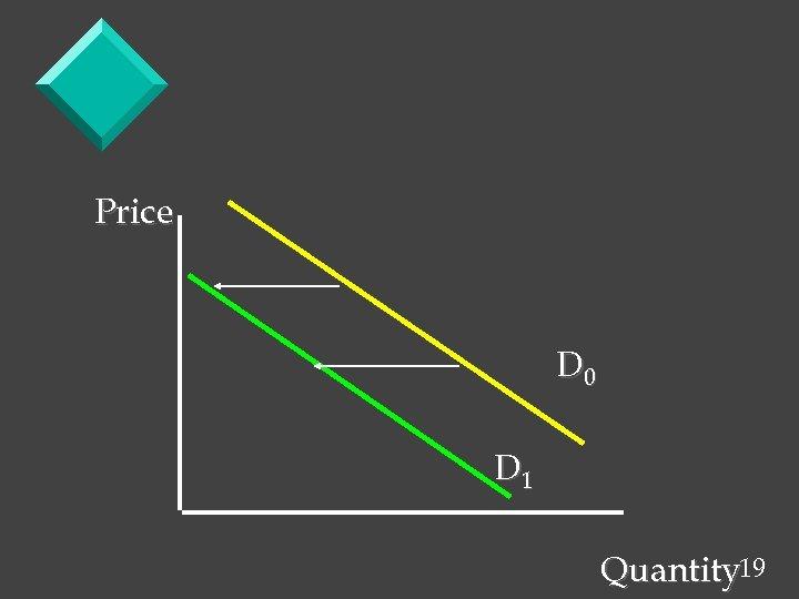 Price D 0 D 1 Quantity 19