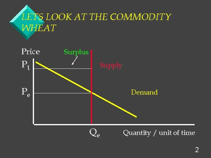 LETS LOOK AT THE COMMODITY WHEAT Price P 1 Surplus Supply Pe Demand Qe