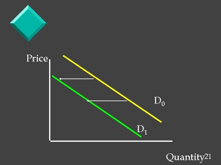 Price D 0 D 1 Quantity 21