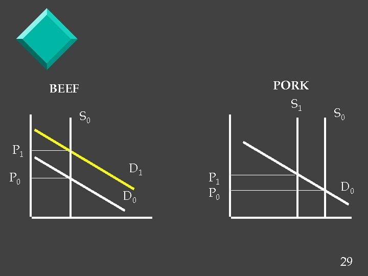 PORK S 1 BEEF S 0 P 1 P 0 D 1 D 0