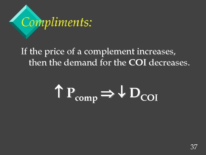 Compliments: If the price of a complement increases, then the demand for the COI
