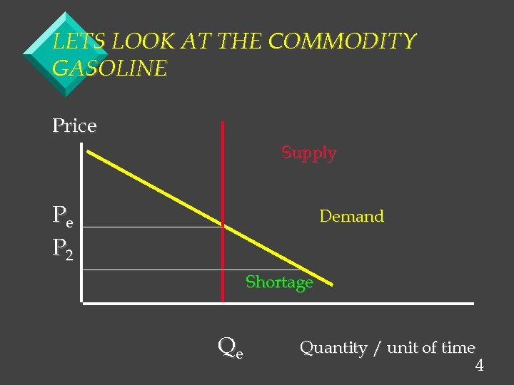 LETS LOOK AT THE COMMODITY GASOLINE Price Supply Pe P 2 Demand Shortage Qe