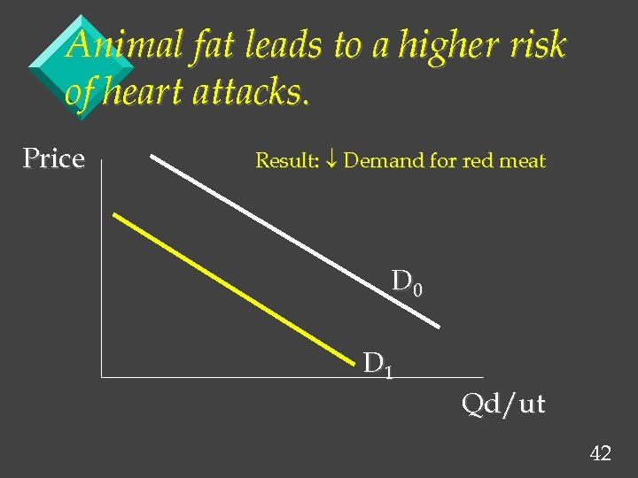 Animal fat leads to a higher risk of heart attacks. Price Result: Demand for