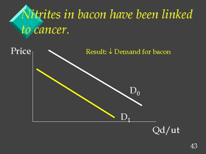 Nitrites in bacon have been linked to cancer. Price Result: Demand for bacon D
