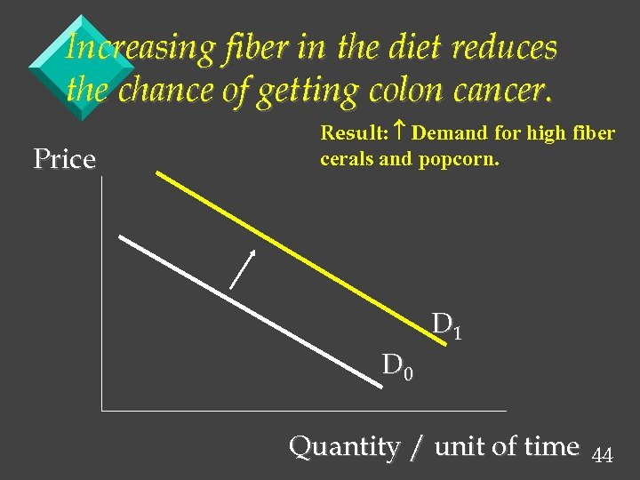 Increasing fiber in the diet reduces the chance of getting colon cancer. Price Result: