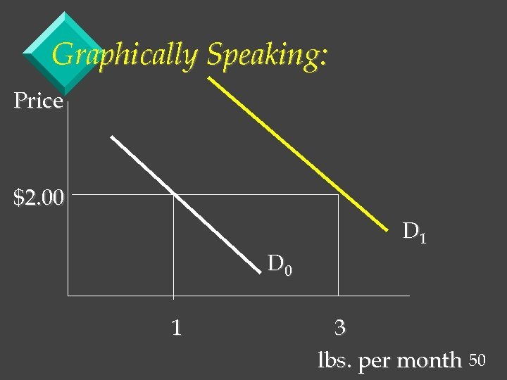 Graphically Speaking: Price $2. 00 D 1 D 0 1 3 lbs. per month